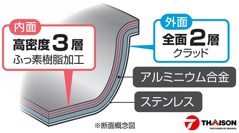 Sử dụng Chảo chống dính Nhật Bản đúng cách