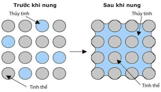 gom-thuy-tinh
