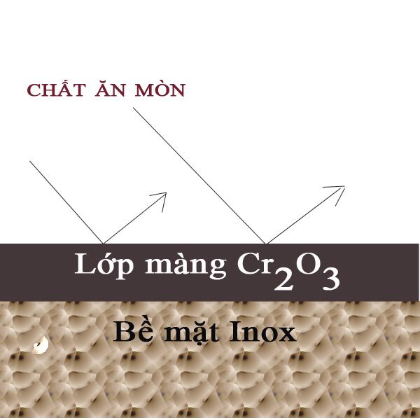 Inox-304-18-10-18-8-18-0-la-gi